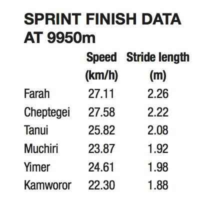 sprint finish data