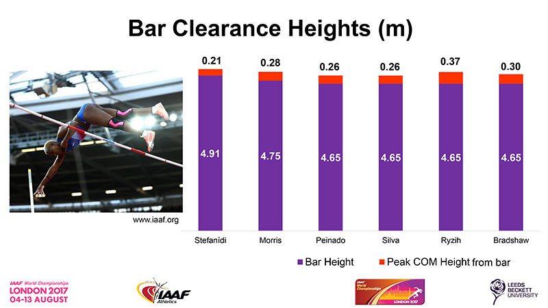 Pole-Vault-Final-bar-clearance-heights