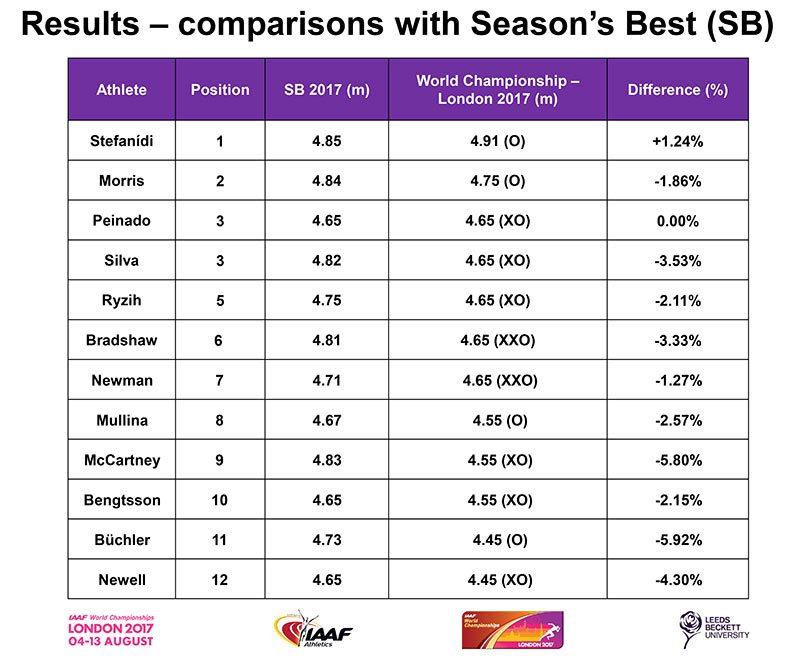 Pole-Vault-Final-seasons-best