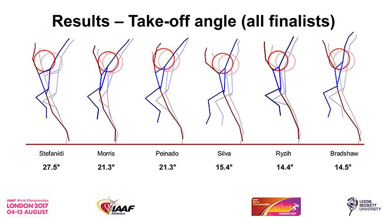 Pole-Vault-Final-take-off-angle